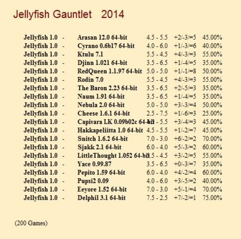 Jellyfish 1.0 Gauntlet for CCRL 40/40 Jellyfish_1_0_Gauntlet