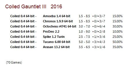 Coiled 0.4 64-bit Gauntlet for CCRL 40/40 Coiled_0_4_64_bit_Gauntlet_III