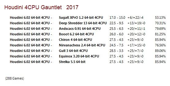 Houdini 6 64-bit 4CPU Gauntlet for CCRL 40/40 Houdini_6_64-bit_4_CPU_Gauntlet