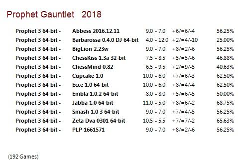 Prophet 3 64-bit Gauntlet for CCRL 40/40 Prophet_3_64-bit_Gauntlet