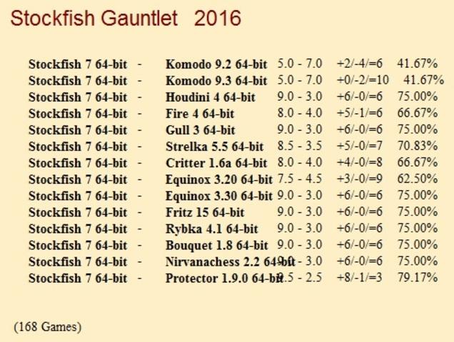 Stockfish 7 64-bit Gauntlet for CCRL 40/40 Stockfish_7_64_bit_Gauntlet_Update_2