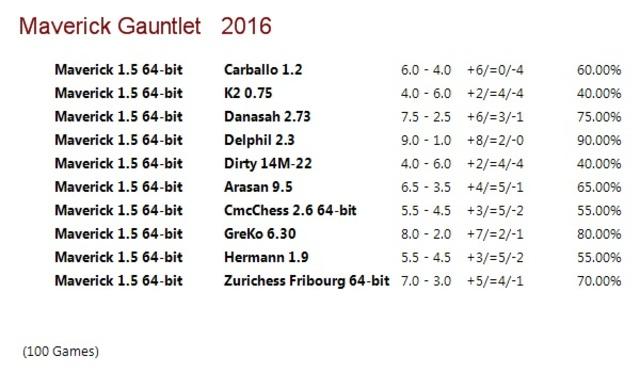 Maverick 1.5 64-bit Gauntlet for CCRL 40/40 Maverick_1_5_64_bit_Gauntlet