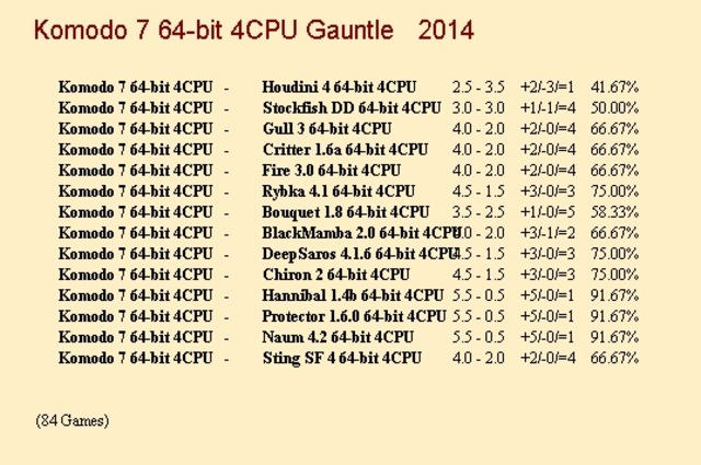 Komodo 7 64-bit 4CPU Gauntlet for CCRL 40/40 Komodo_7a_64_bit_4_CPU_Gauntlet_update_1