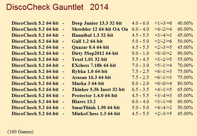 DiscoCheck 5.2 64-bit Gauntlet for CCRL 40/40 Disco_Check_Gauntlet