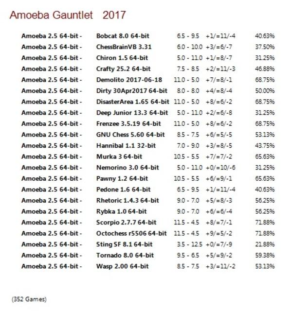 Amoeba 2.5 64-bit Gauntlet for CCRL 40/40 Amoeba_2.5_64-bit_Gauntlet_World_Class2013-1