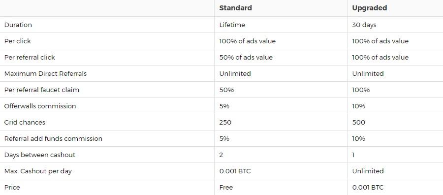 FamilyBtc - minimo 0.0004 BTC - Pago por Bitcoin - Mismo Admin FamilyClix! Fambtc
