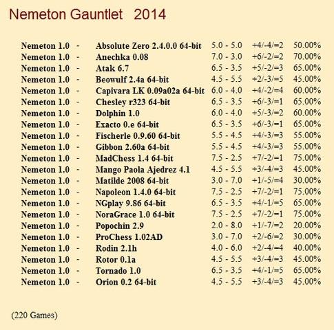 Nemeton 1.0 Gauntlet for CCRL 40/40 Nemeton_1_0_Gauntlet