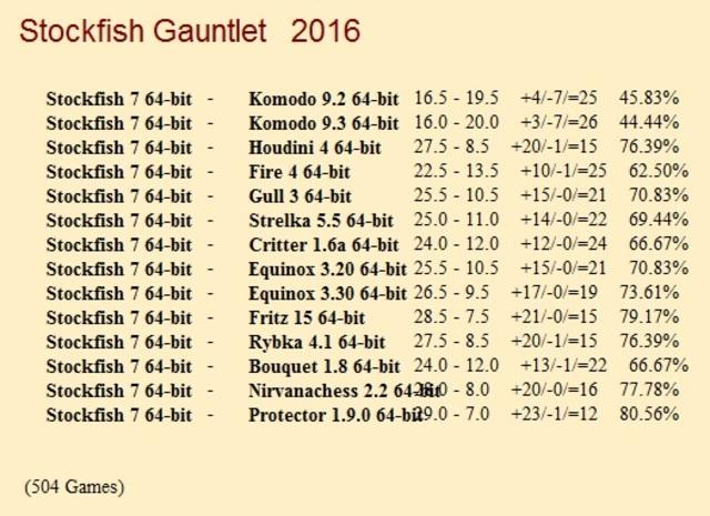 Stockfish 7 64-bit Gauntlet for CCRL 40/40 Stockfish_7_64_bit_Gauntlet_Update_6