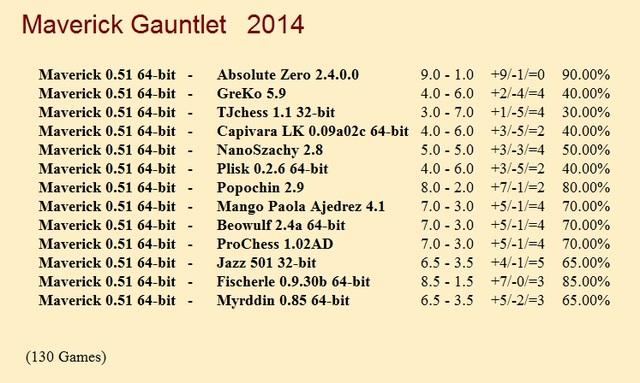 Maverick 0.51 64-bit Gauntlet for CCRL 40/40 Maverick_Gauntlet