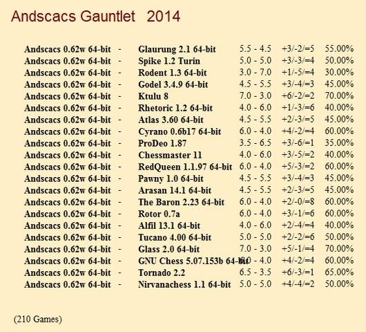 Andscacs 0.62w 64-bit Gauntlet for CCRL 40/40 Andscacs_0_62w_64_bit_Gauntlet