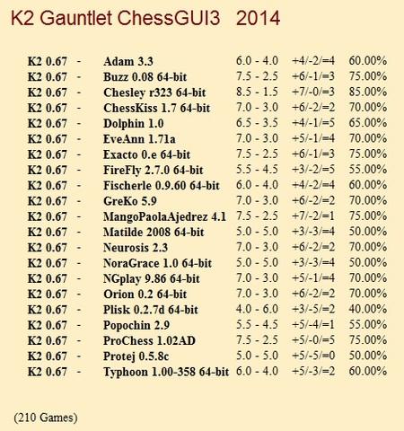 K2 0.67 Gauntlet for CCRL 40/40 K2_0_67_Gauntlet