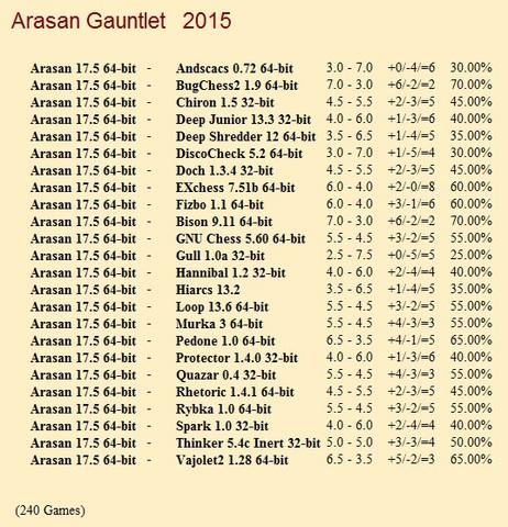 Arasan 17.5 64-bit Gauntlet for CCRL 40/40 Arasan_17_5_64_bit_Gauntlet