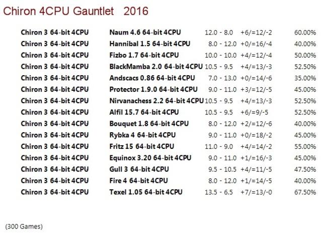 Chiron 3 64-bit 4CPU Gauntlet for CCRL 40/40 Chiron_3_64_bit_4_CPU_Gauntlet