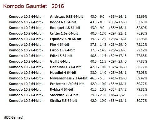 Komodo 10.2 64-bit Gauntlet for CCRL 40/40 Komodo_10_2_64_bit_Gauntlet