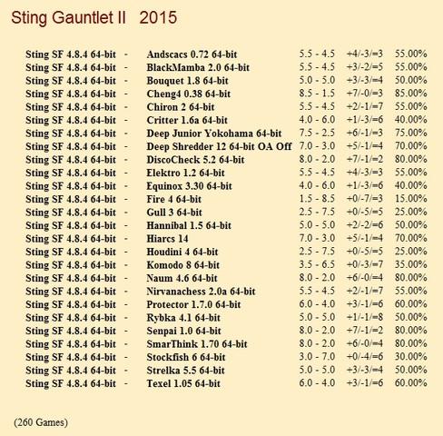 Sting SF 4.8.4 64-bit Gauntlet for CCRL 40/40 Sting_SF_4_8_4_64_bit_Gauntlet