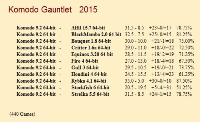Komodo 9.2 64-bit Gauntlet for CCRL 40/40 Komodo_9_2_64_bit_Gauntlet_1_440