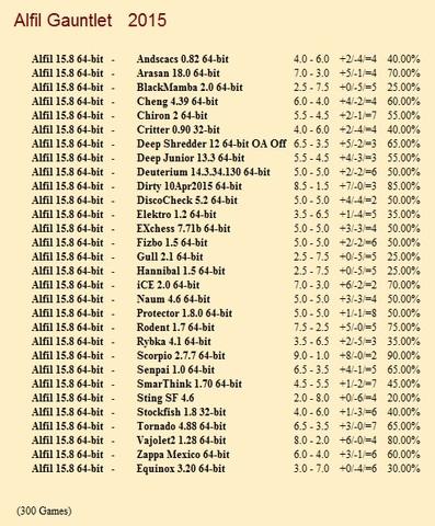 Alfil 15.8 64-bit Gauntlet for CCRL 40/40 Alfil_15_8_64_bit_Gauntlet