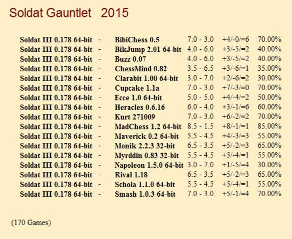 Soldat III 0.178 64-bit Gauntlet for CCRL 40/40 Soldat_III_0_178_64_bit_Gauntlet