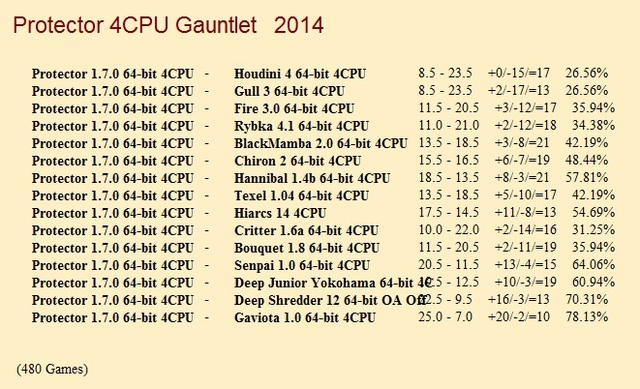 Protector 1.6.0 64-bit 4CPU Gauntlet for CCRL 40/40 Protector_1_7_0_64_bit_4_CPU_Gauntlet