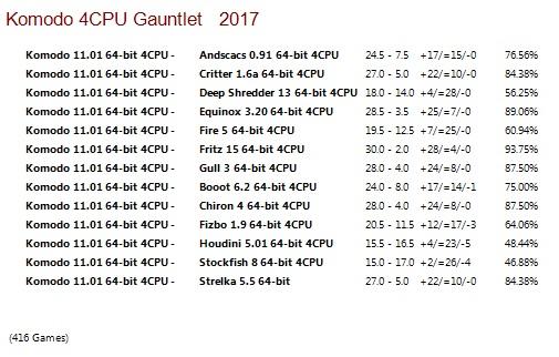 Komodo 11.01 64-bit 4CPU Gauntlet for CCRL 40/40 Komodo_11.01_64-bit_4_CPU_Gauntlet