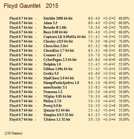 Floyd 0.7 64-bit Gauntlet for CCRL 40/40 Floyd_0_7_64_bit_Gauntlet
