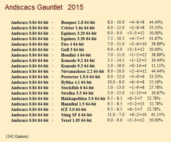 Andscacs 0.84 64-bit Gauntlet for CCRL 40/40 Andscacs_0_84_64_bit_Gauntlet