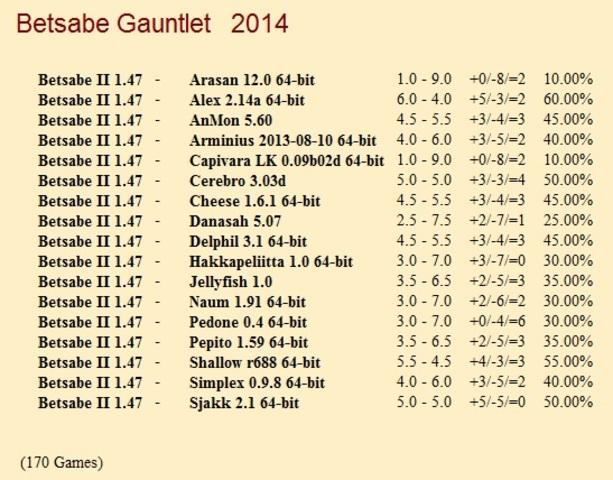 Betsabe II 1.47 Gauntlet for CCRL 40/40 Betsabe_II_1_47_Gauntlet
