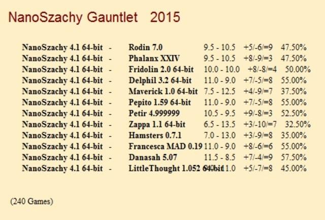 NanoSzachy 4.1 64-bit Gauntlet for CCRL 40/40 Nano_Szachy_4_1_64_bit_Gauntlet