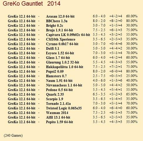 GreKo 12.1 64-bit Gauntlet for CCRL 40/40 Gre_Ko_12_1_64_bit_Gauntlet