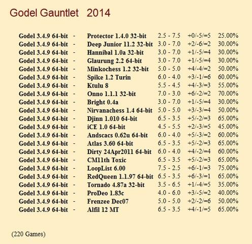 Godel 3.4.9 64-bit Gauntlet for CCRL 40/40 Godel_3_4_9_64_bit_Gauntlet