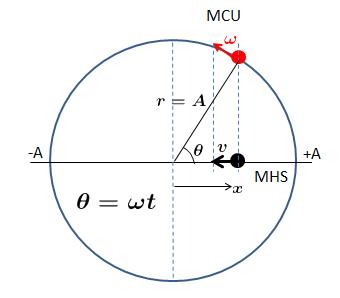 MHS - Ângulo de fase MHS_proj