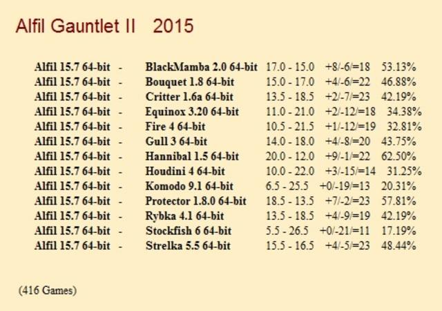 Alfil 15.7 64-bit Gauntlet for CCRL 40/40 Alfil_15_7_64_bit_Gauntlet_II
