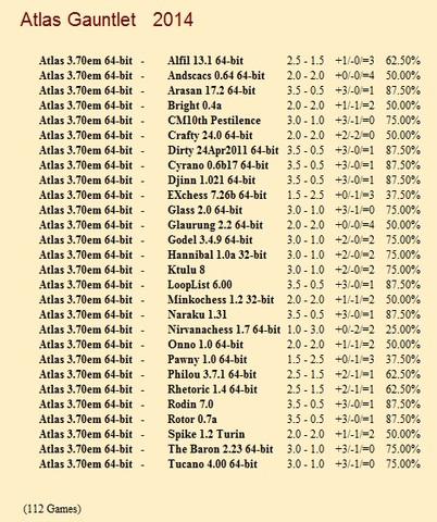 Atlas 3.70em 64-bit Gauntlets for CCRL 40/40 Atlas_3_70em_64_bit_Gauntlet