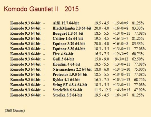 Komodo 9.3 64-bit Gauntlets for CCRL 40/40 Komodo_9_3_64_bit_Gauntlet_I1