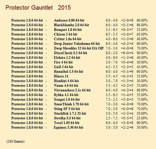 Protector 1.8.0 64-bit Gauntlet for CCRL 40/40 Protector_1_8_0_64_bit_Gauntlet