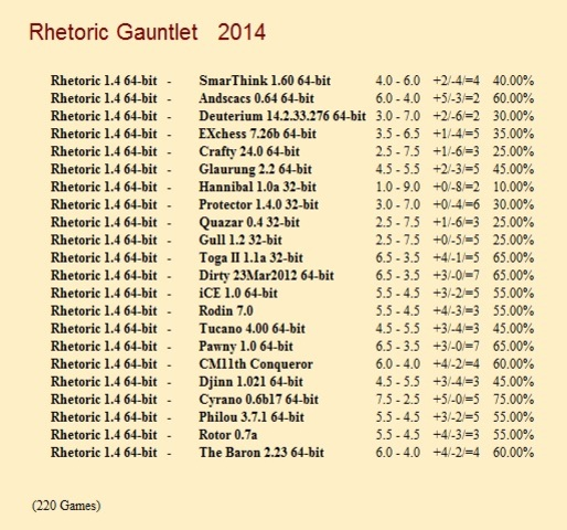 Rhetoric 1.4 64-bit Gauntlet for CCRL 40/40 Rhetoric_1_4_64_bit_Gauntlet