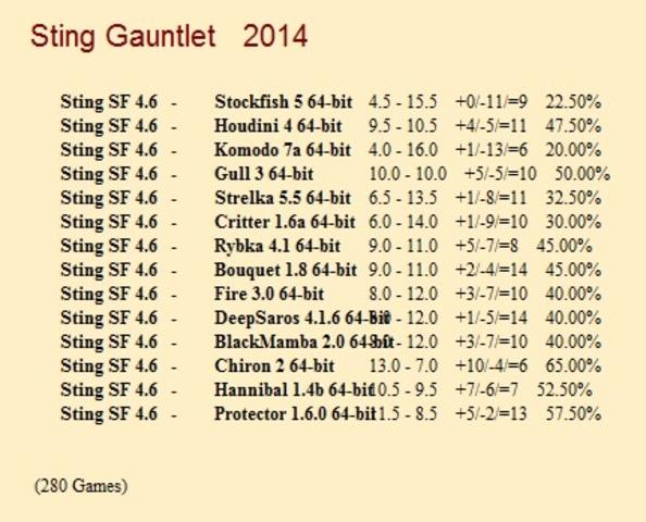 Sting 4.6 Gauntlet for CCRL 40/40 Sting_4_6_Gauntlet