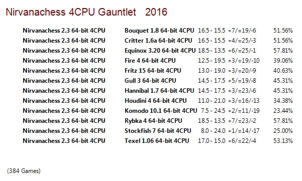 Nirvanachess 2.3 64-bit 4CPU Gauntlet for CCRL 40/40 Nirvanachess_2_3_64_bit_4_CPU_Gauntlet