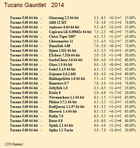 Tucano 5.00 64-bit Gauntlet for CCRL 40/40 Tucano_5_00_64_bit_Gauntlet