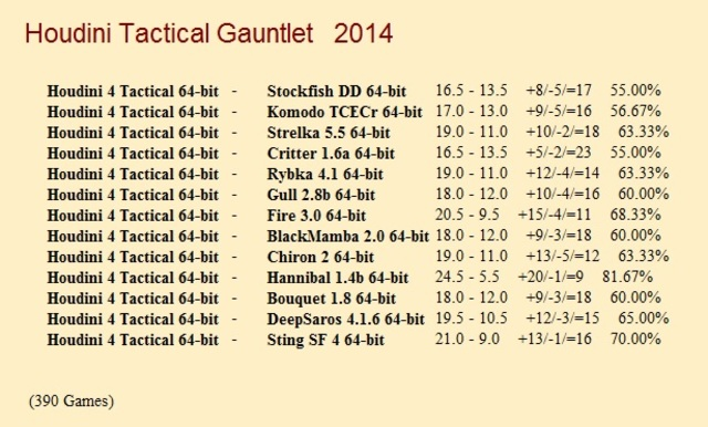 Houdini 4 Tactical 64-bit Gauntlet for CCRL 40/40 Houdini_4_Tactical_64_bit_Gauntlet