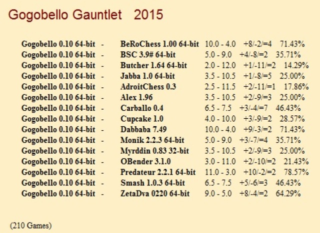 Gogobello 0.10 64-bit Gauntlet for CCRL 40/40 Gogobello_0_10_64_bit_Gauntlet