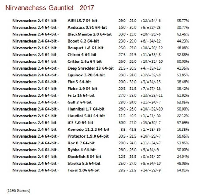 Nirvanachess 2.4 64-bit Gauntlet for CCRL 40/40 Nirvanachess_2.4_64-bit_Gauntlet