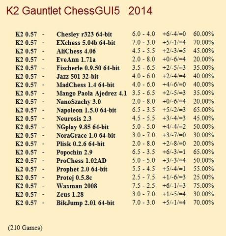 K2 0.57 Gauntlet for CCRL 40/40 K2_0_57_Gauntlet