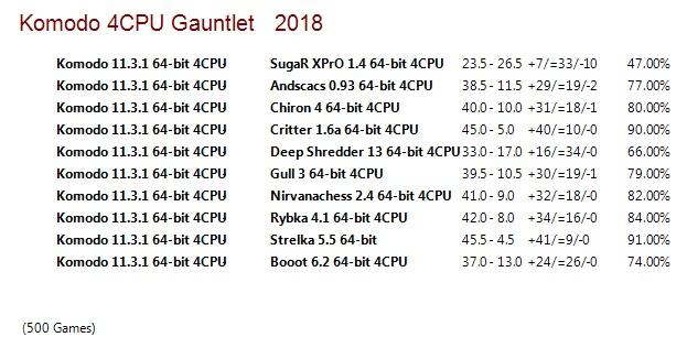 Komodo 11.3.1 64-bit 4CPU Gauntlet for CCRL 40/40 Komodo_11.3.1_64-bit_4_CPU_Gauntlet