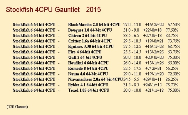 Stockfish 6 64-bit 4CPU Gauntlet for CCRL 40/40 Stockfish_6_64_bit_4_CPU_update