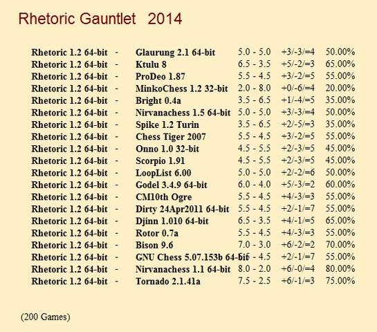 Rhetoric 1.2 64-bit Gauntlet for CCRL 40/40 Rhetoric_1_2_64_bit_Gauntlet