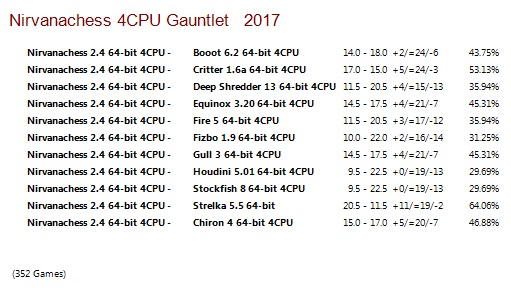 Nirvanachess 2.4 64-bit 4CPU Gauntlet for CCRL 40/40 Nirvanachess_2.4_64-bit_4_CPU_Gauntlet