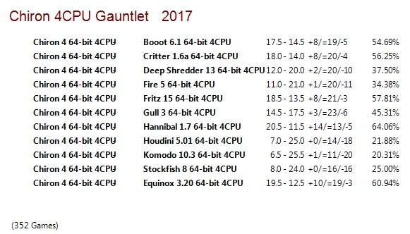 Chiron 4 64-bit 4CPU Gauntlet for CCRL 40/40 Chiron_4_64_bit_4_CPU_Gauntlet