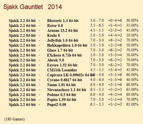 Sjakk 2.2 64-bit Gauntlet for CCRL 40/40 Sjakk_2_2_64_bit_Gauntlet
