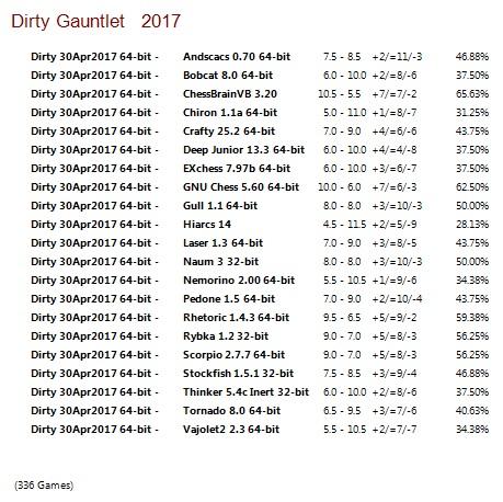 Dirty 30Apr2017 64-bit Gauntlet for CCRL 40/40 Dirty_30_Apr2017_64-bit_Gauntlet